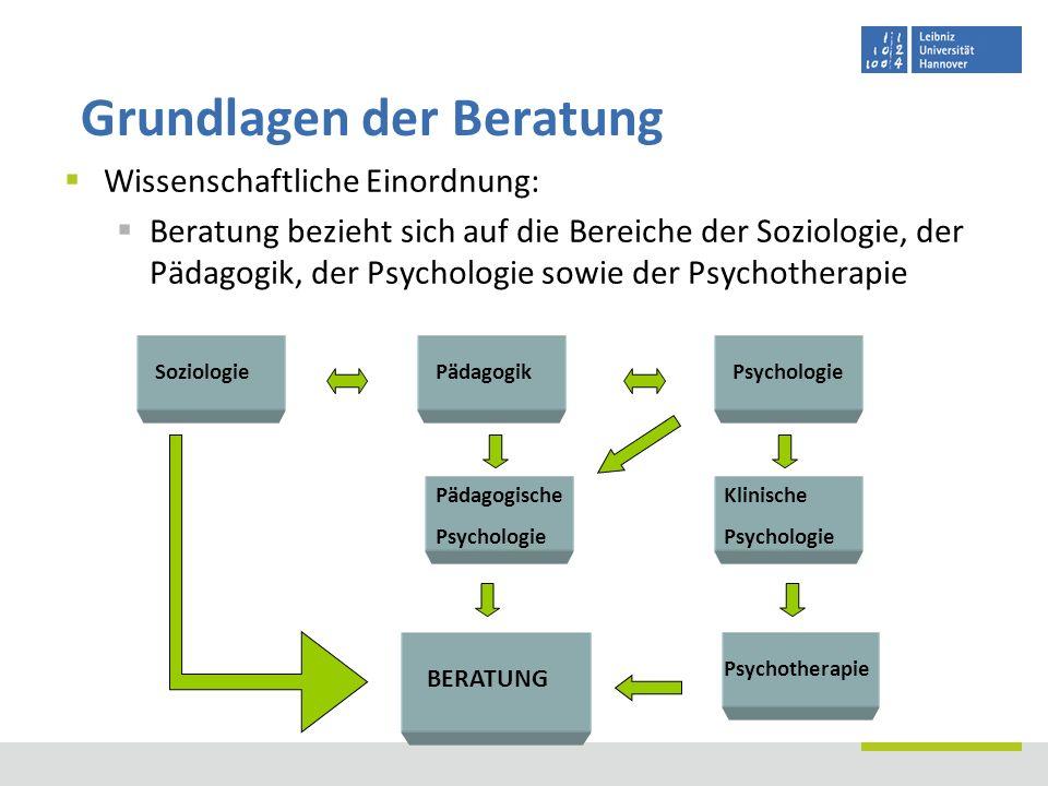 Wissenschaftliche Einordnung: Beratung bezieht sich auf die Bereiche der Soziologie, der Pädagogik, der Psychologie sowie der Psychotherapie Grundlage