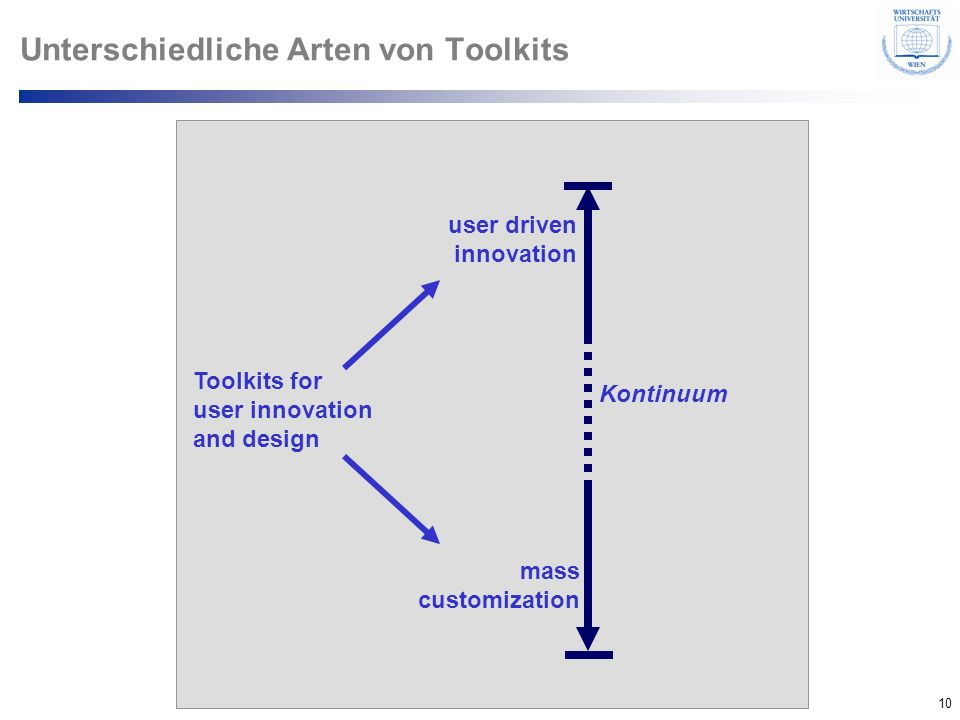 10 © Department of Entrepreneurship Unterschiedliche Arten von Toolkits Kontinuum Toolkits for user innovation and design user driven innovation mass
