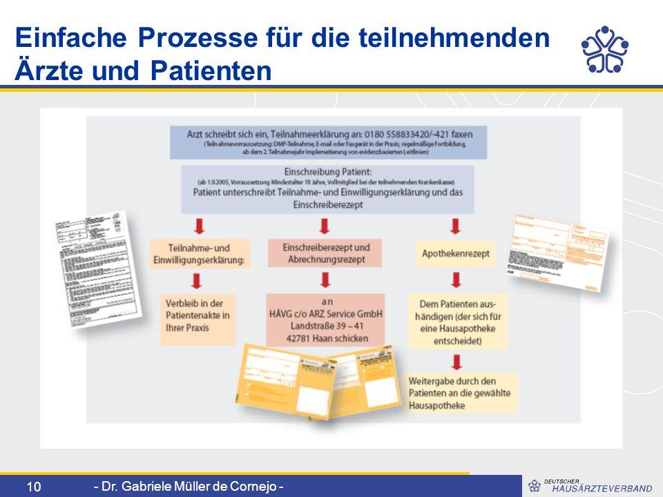 - Dr. Gabriele Müller de Cornejo - 10 Einfache Prozesse für die teilnehmenden Ärzte und Patienten