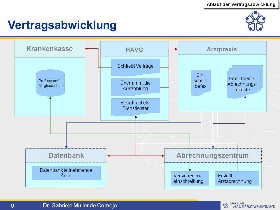 - Dr. Gabriele Müller de Cornejo - 9 Datenbank Arztpraxis Vertragsabwicklung Einschreibe- Abrechnungs- rezepte Abrechnungszentrum Krankenkasse Versich