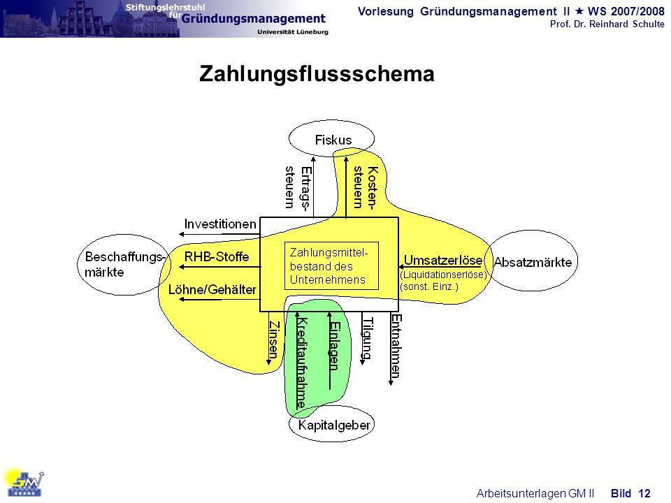 Vorlesung Gründungsmanagement II WS 2007/2008 Prof. Dr. Reinhard Schulte Arbeitsunterlagen GM IIBild 12 Zahlungsflussschema