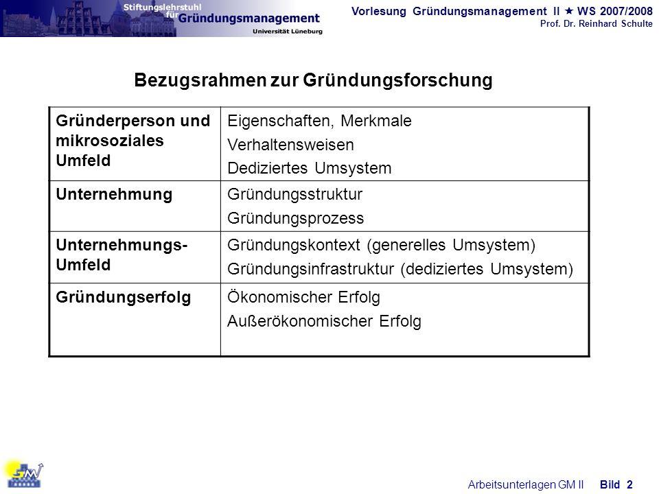 Vorlesung Gründungsmanagement II WS 2007/2008 Prof. Dr. Reinhard Schulte Arbeitsunterlagen GM IIBild 2 Bezugsrahmen zur Gründungsforschung Gründerpers