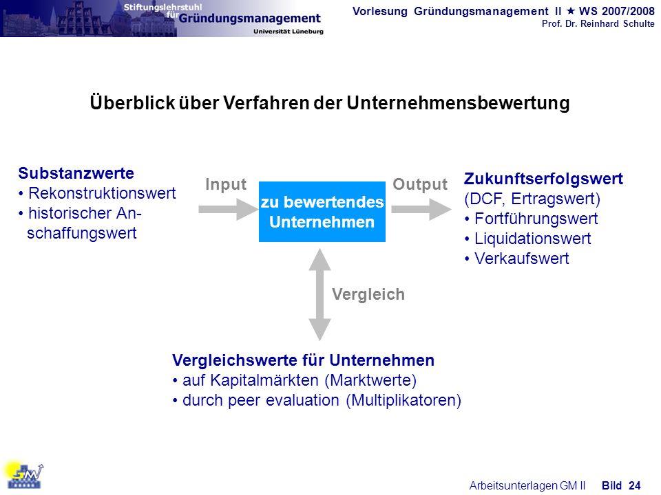 Vorlesung Gründungsmanagement II WS 2007/2008 Prof. Dr. Reinhard Schulte Arbeitsunterlagen GM IIBild 24 Überblick über Verfahren der Unternehmensbewer
