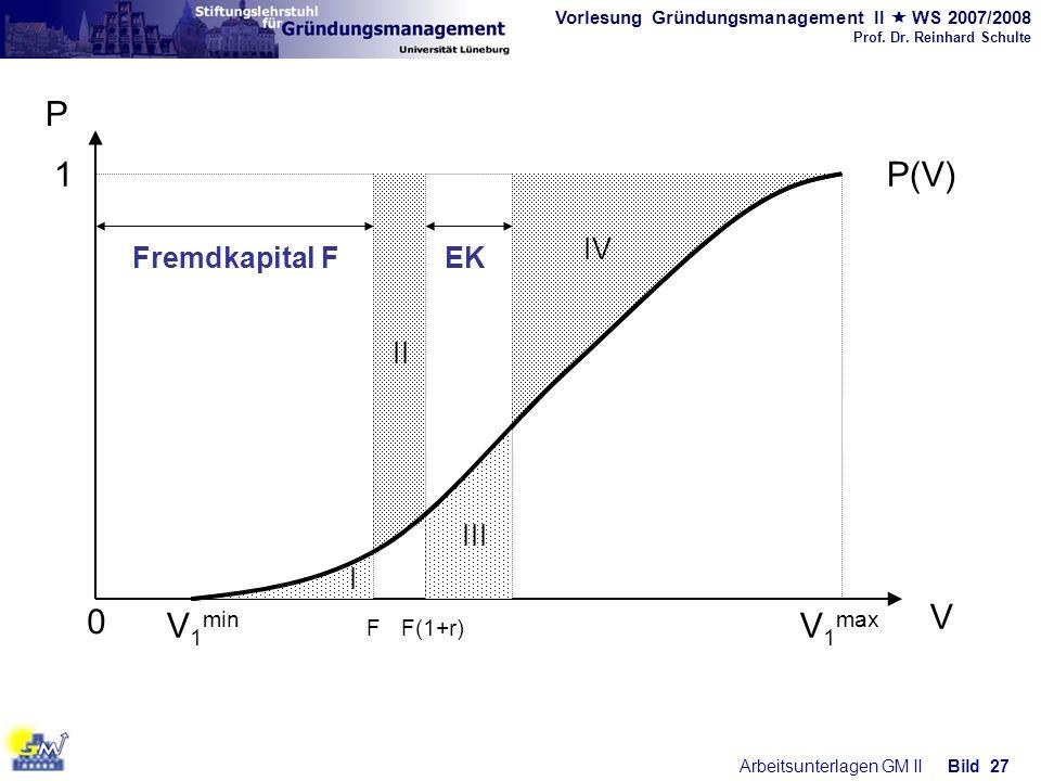 Vorlesung Gründungsmanagement II WS 2007/2008 Prof. Dr. Reinhard Schulte Arbeitsunterlagen GM IIBild 27 0 V 1 min V 1 max P V P(V)1 IV I II III EK FF(