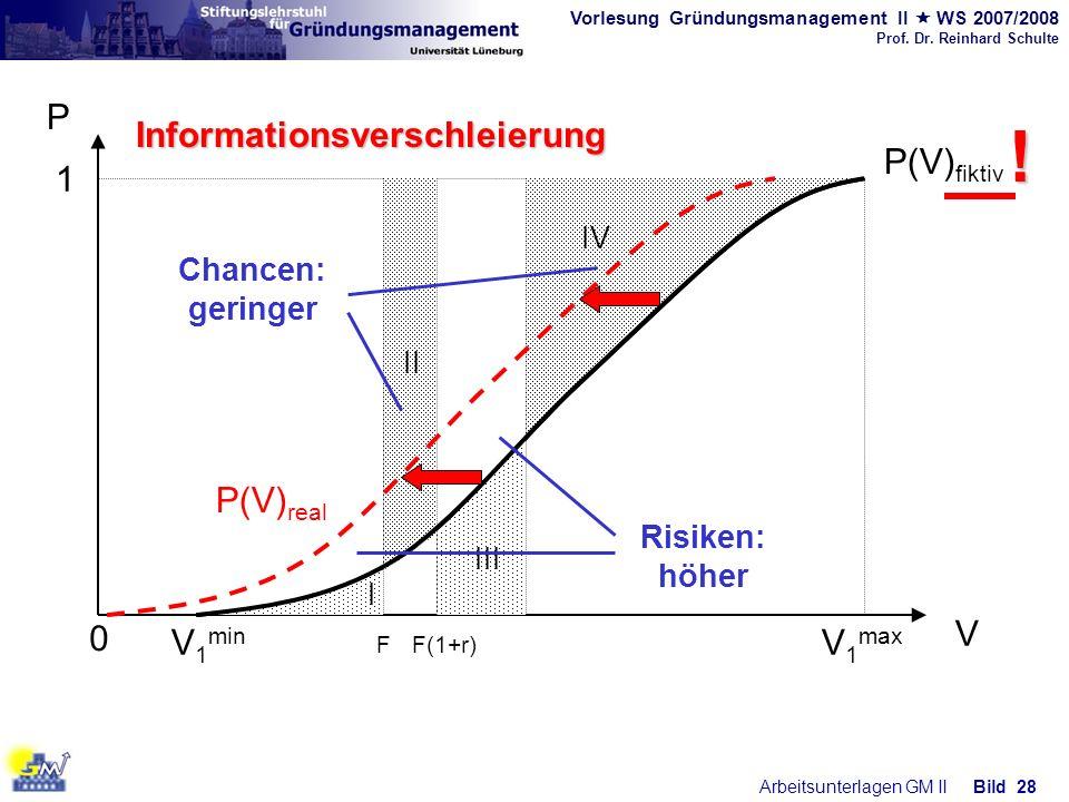 Vorlesung Gründungsmanagement II WS 2007/2008 Prof. Dr. Reinhard Schulte Arbeitsunterlagen GM IIBild 28 0 V 1 min V 1 max P V P(V) fiktiv 1 IV II FF(1