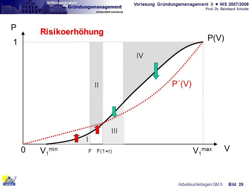 Vorlesung Gründungsmanagement II WS 2007/2008 Prof. Dr. Reinhard Schulte Arbeitsunterlagen GM IIBild 29 0 V 1 min V 1 max P V P(V) 1 IV II FF(1+r) III
