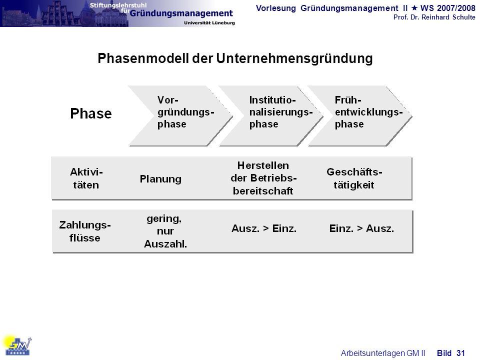 Vorlesung Gründungsmanagement II WS 2007/2008 Prof. Dr. Reinhard Schulte Arbeitsunterlagen GM IIBild 31 Phasenmodell der Unternehmensgründung