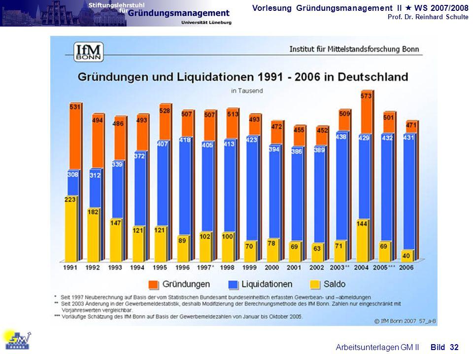 Vorlesung Gründungsmanagement II WS 2007/2008 Prof. Dr. Reinhard Schulte Arbeitsunterlagen GM IIBild 32