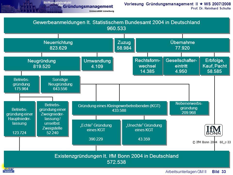 Vorlesung Gründungsmanagement II WS 2007/2008 Prof. Dr. Reinhard Schulte Arbeitsunterlagen GM IIBild 33 Rechtsform- wechsel 14.385 Gesellschafter- ein