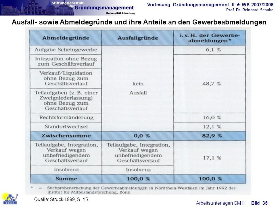 Vorlesung Gründungsmanagement II WS 2007/2008 Prof. Dr. Reinhard Schulte Arbeitsunterlagen GM IIBild 35 Ausfall- sowie Abmeldegründe und ihre Anteile