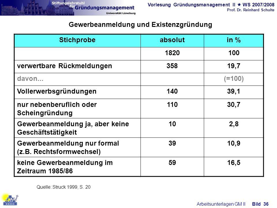 Vorlesung Gründungsmanagement II WS 2007/2008 Prof. Dr. Reinhard Schulte Arbeitsunterlagen GM IIBild 36 Gewerbeanmeldung und Existenzgründung Quelle: