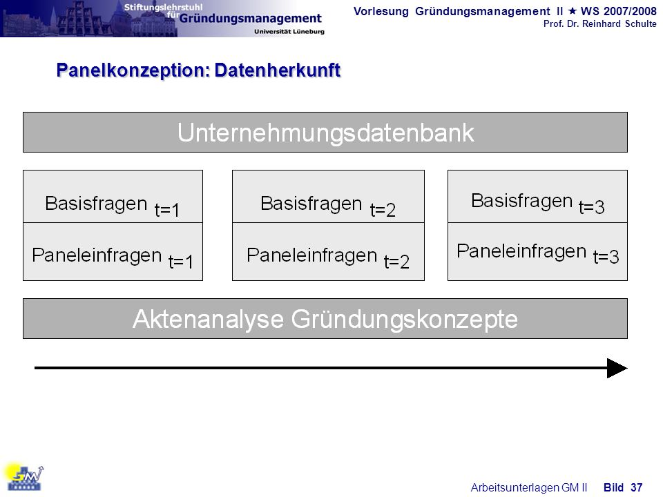 Vorlesung Gründungsmanagement II WS 2007/2008 Prof. Dr. Reinhard Schulte Arbeitsunterlagen GM IIBild 37 Panelkonzeption: Datenherkunft