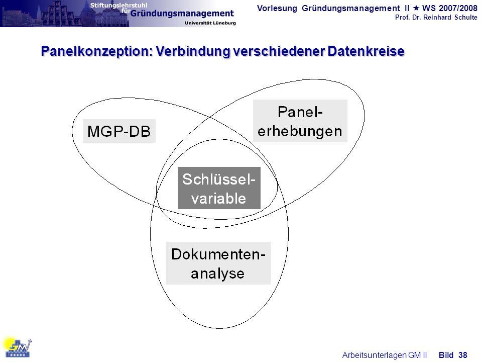 Vorlesung Gründungsmanagement II WS 2007/2008 Prof. Dr. Reinhard Schulte Arbeitsunterlagen GM IIBild 38 Panelkonzeption: Verbindung verschiedener Date