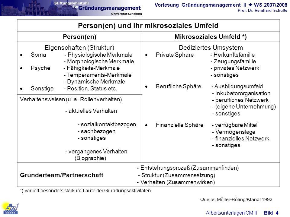 Vorlesung Gründungsmanagement II WS 2007/2008 Prof. Dr. Reinhard Schulte Arbeitsunterlagen GM IIBild 4 Quelle: Müller-Böling/Klandt 1993 Person(en) un