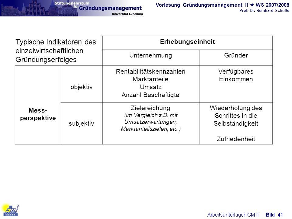 Vorlesung Gründungsmanagement II WS 2007/2008 Prof. Dr. Reinhard Schulte Arbeitsunterlagen GM IIBild 41 Erhebungseinheit UnternehmungGründer Mess- per