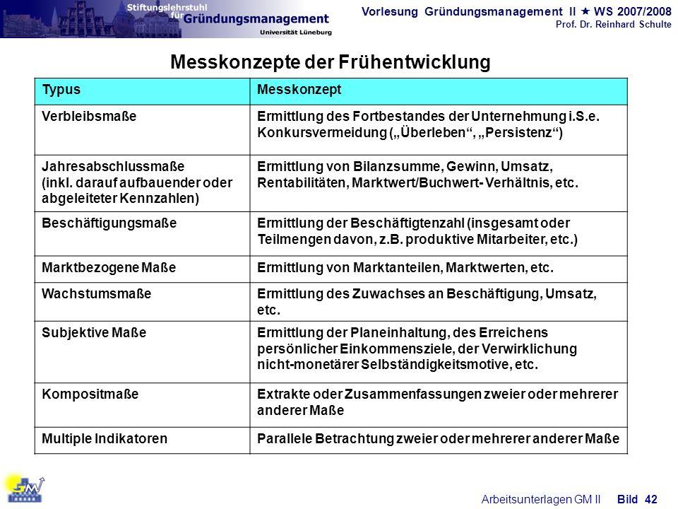 Vorlesung Gründungsmanagement II WS 2007/2008 Prof. Dr. Reinhard Schulte Arbeitsunterlagen GM IIBild 42 TypusMesskonzept VerbleibsmaßeErmittlung des F