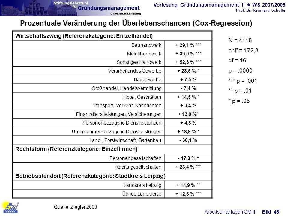 Vorlesung Gründungsmanagement II WS 2007/2008 Prof. Dr. Reinhard Schulte Arbeitsunterlagen GM IIBild 48 Prozentuale Veränderung der Überlebenschancen