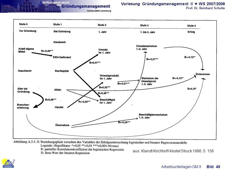 Vorlesung Gründungsmanagement II WS 2007/2008 Prof. Dr. Reinhard Schulte Arbeitsunterlagen GM IIBild 49 aus: Klandt/Kirchhoff-Kestel/Struck 1998, S. 1