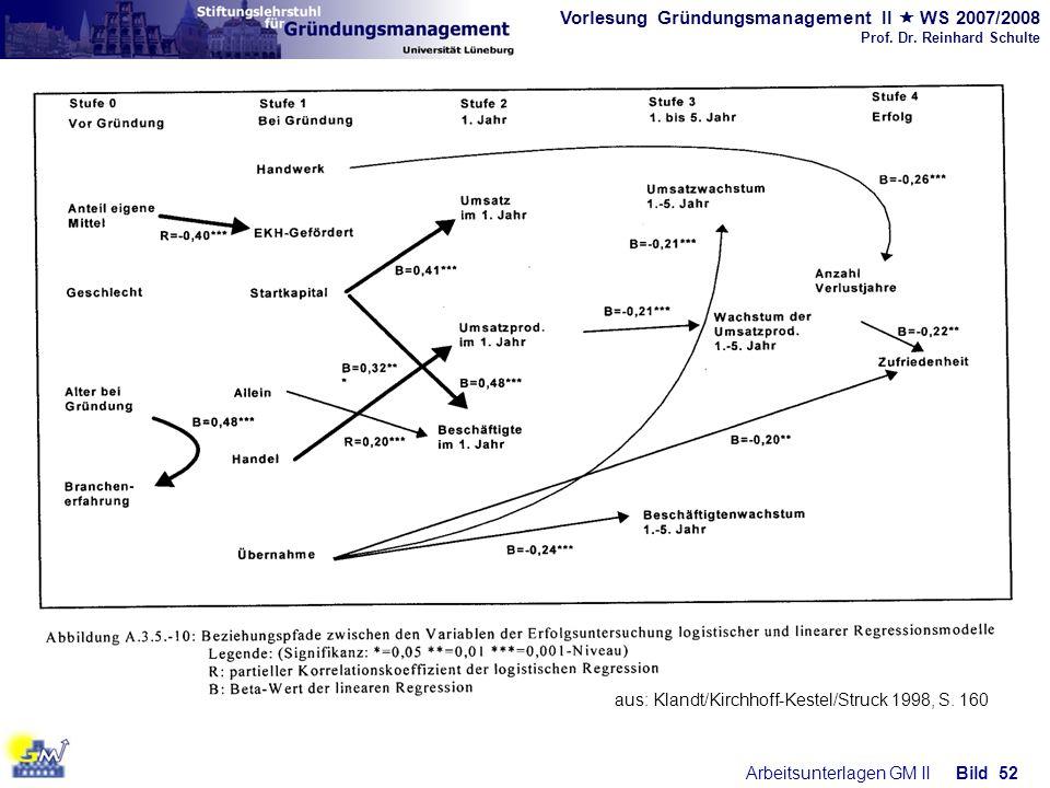 Vorlesung Gründungsmanagement II WS 2007/2008 Prof. Dr. Reinhard Schulte Arbeitsunterlagen GM IIBild 52 aus: Klandt/Kirchhoff-Kestel/Struck 1998, S. 1