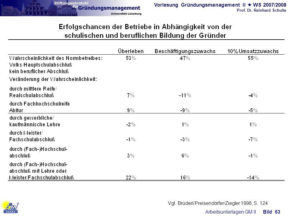 Vorlesung Gründungsmanagement II WS 2007/2008 Prof. Dr. Reinhard Schulte Arbeitsunterlagen GM IIBild 53 Vgl. Brüderl/Preisendörfer/Ziegler 1998, S. 12