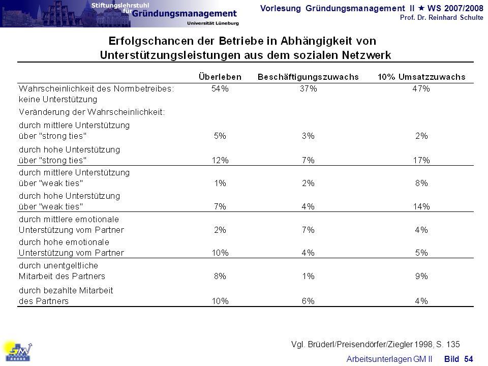 Vorlesung Gründungsmanagement II WS 2007/2008 Prof. Dr. Reinhard Schulte Arbeitsunterlagen GM IIBild 54 Vgl. Brüderl/Preisendörfer/Ziegler 1998, S. 13