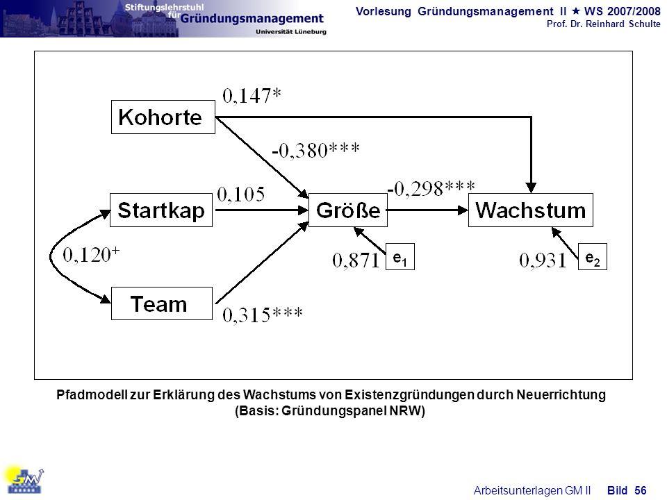 Vorlesung Gründungsmanagement II WS 2007/2008 Prof. Dr. Reinhard Schulte Arbeitsunterlagen GM IIBild 56 Pfadmodell zur Erklärung des Wachstums von Exi
