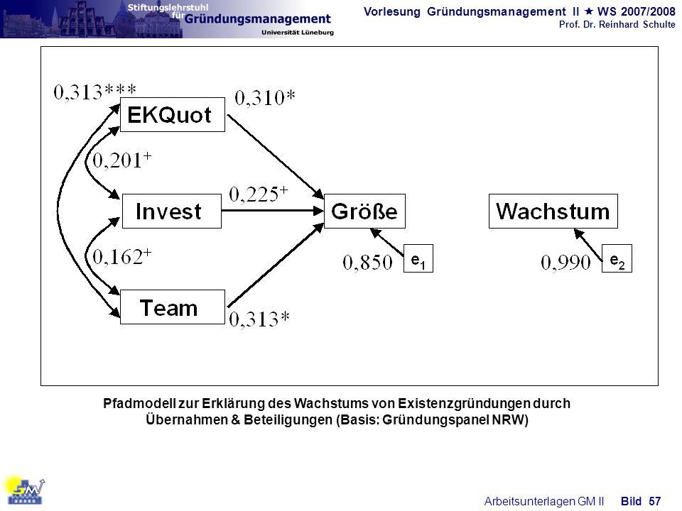 Vorlesung Gründungsmanagement II WS 2007/2008 Prof. Dr. Reinhard Schulte Arbeitsunterlagen GM IIBild 57 Pfadmodell zur Erklärung des Wachstums von Exi