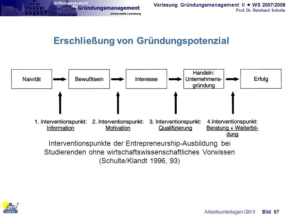 Vorlesung Gründungsmanagement II WS 2007/2008 Prof. Dr. Reinhard Schulte Arbeitsunterlagen GM IIBild 67 Interventionspunkte der Entrepreneurship-Ausbi
