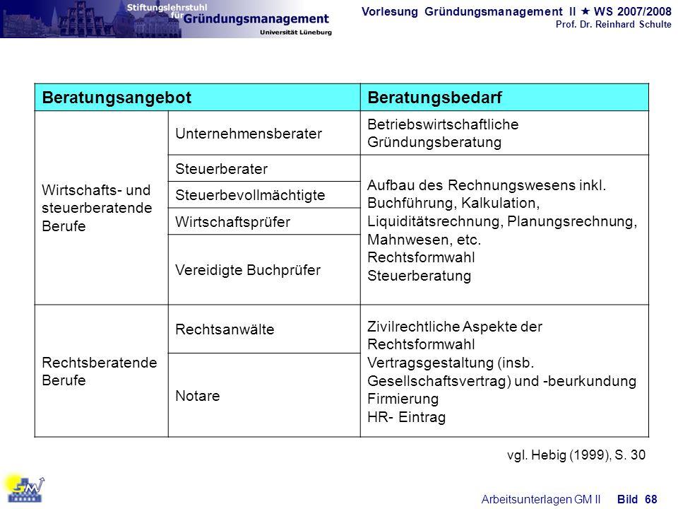 Vorlesung Gründungsmanagement II WS 2007/2008 Prof. Dr. Reinhard Schulte Arbeitsunterlagen GM IIBild 68 BeratungsangebotBeratungsbedarf Wirtschafts- u