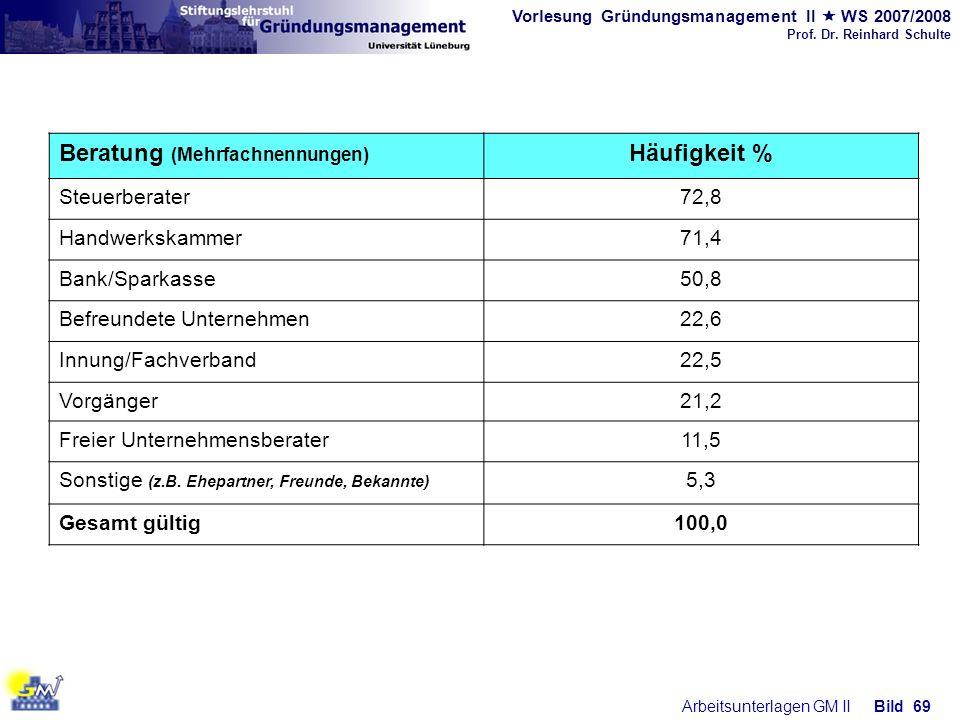 Vorlesung Gründungsmanagement II WS 2007/2008 Prof. Dr. Reinhard Schulte Arbeitsunterlagen GM IIBild 69 Beratung (Mehrfachnennungen) Häufigkeit % Steu