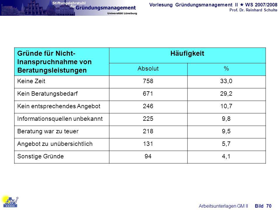 Vorlesung Gründungsmanagement II WS 2007/2008 Prof. Dr. Reinhard Schulte Arbeitsunterlagen GM IIBild 70 Gründe für Nicht- Inanspruchnahme von Beratung