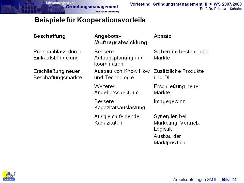 Vorlesung Gründungsmanagement II WS 2007/2008 Prof. Dr. Reinhard Schulte Arbeitsunterlagen GM IIBild 74 Beispiele für Kooperationsvorteile