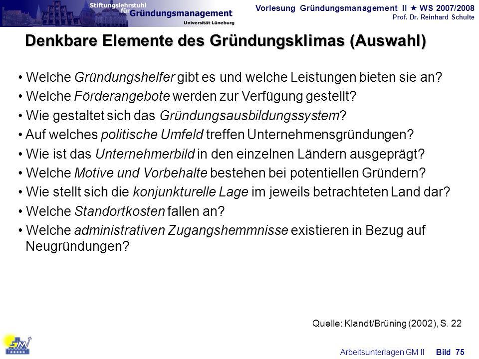Vorlesung Gründungsmanagement II WS 2007/2008 Prof. Dr. Reinhard Schulte Arbeitsunterlagen GM IIBild 75 Quelle: Klandt/Brüning (2002), S. 22 Denkbare