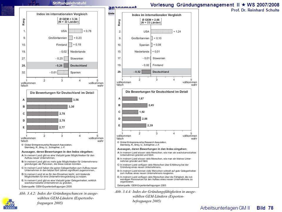 Vorlesung Gründungsmanagement II WS 2007/2008 Prof. Dr. Reinhard Schulte Arbeitsunterlagen GM IIBild 78