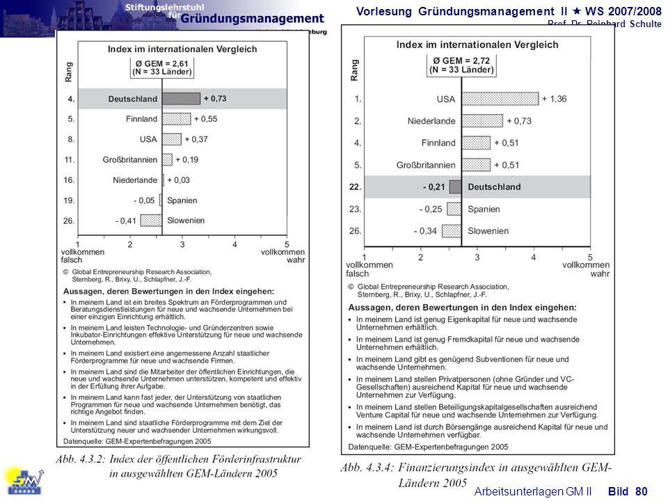 Vorlesung Gründungsmanagement II WS 2007/2008 Prof. Dr. Reinhard Schulte Arbeitsunterlagen GM IIBild 80