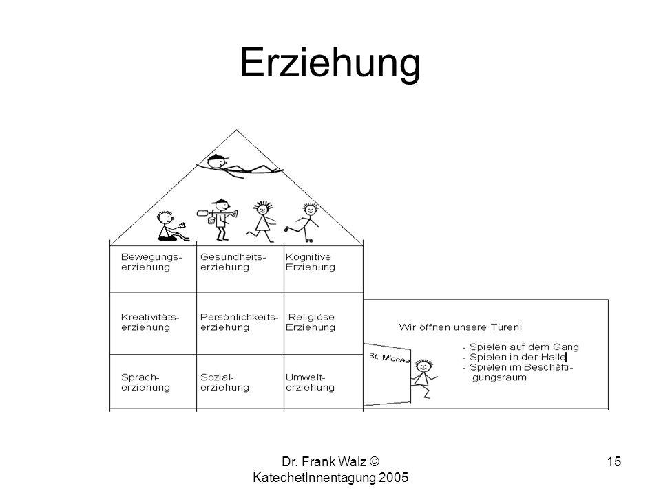 Dr. Frank Walz © KatechetInnentagung 2005 14 Bildung (4) Vor-bild Ab-bild Zerr-bild Ver-bildung Ein-bildung Aus-bildung Herzens-bildung Menschen-bildu