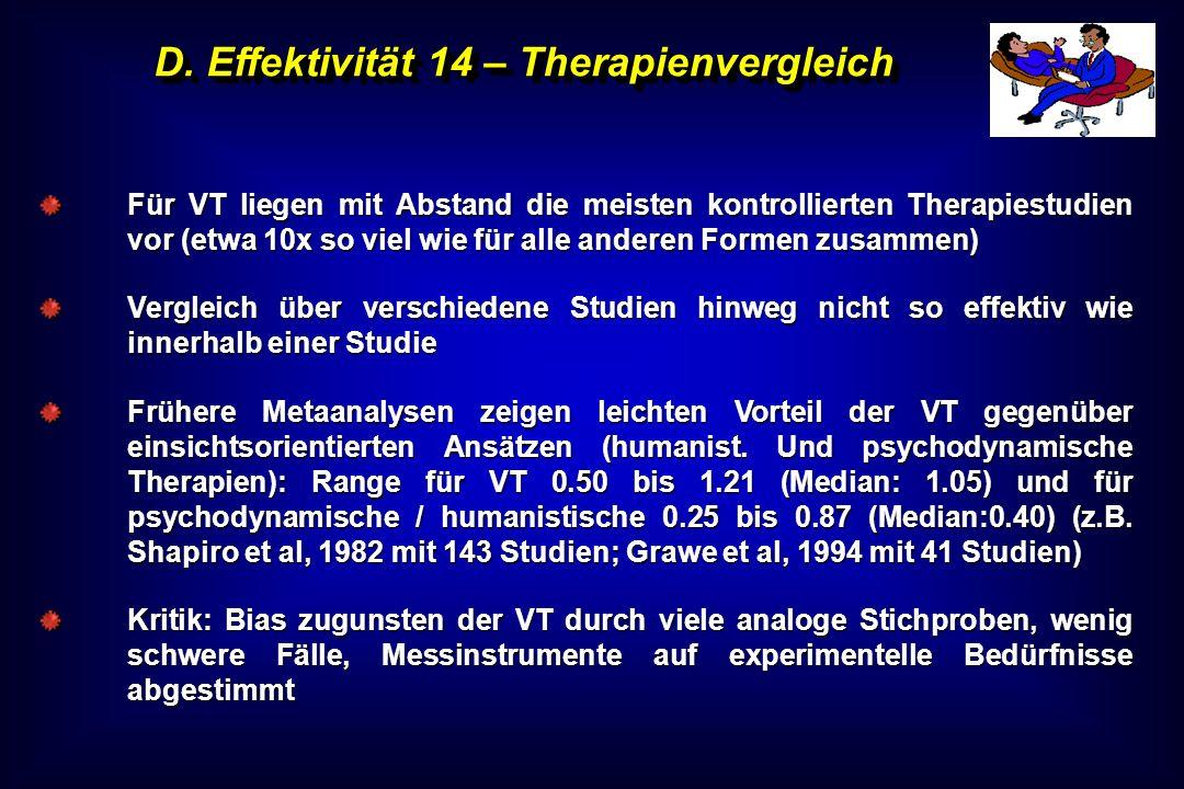 D. Effektivität 14 – Therapienvergleich Für VT liegen mit Abstand die meisten kontrollierten Therapiestudien vor (etwa 10x so viel wie für alle andere