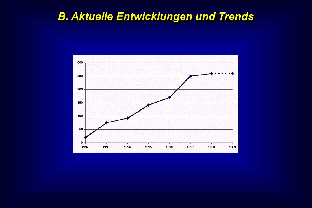 B. Aktuelle Entwicklungen und Trends