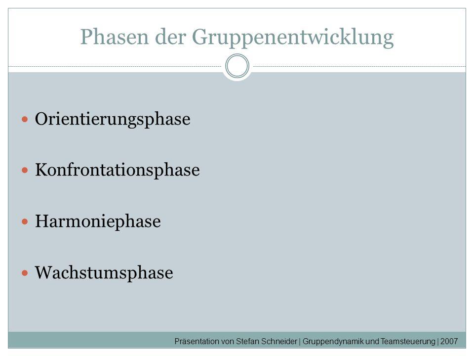 Phasen der Gruppenentwicklung Orientierungsphase Konfrontationsphase Harmoniephase Wachstumsphase Präsentation von Stefan Schneider | Gruppendynamik u