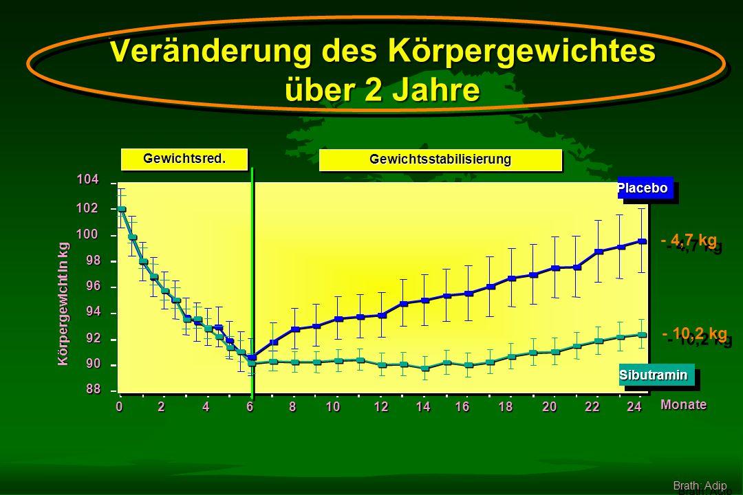 Reductil -10 -8 -6 -4 -2 0 Signifikant stärkere Gewichtsreduktion mit Sibutramin zu allen Zeitpunkten im Vergleich zu Placebo. (p < 0,01) Brath: Adip