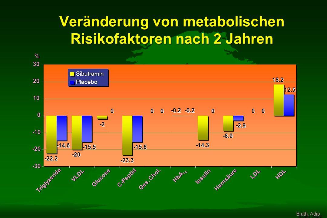 Veränderung des Körpergewichtes über 2 Jahre 104 012246810141618202224 Monate 102 100 98 96 94 92 90 88 Körpergewicht in kg Gewichtsred.Gewichtsred.GewichtsstabilisierungGewichtsstabilisierung PlaceboPlacebo SibutraminSibutramin - 4,7 kg - 10,2 kg Brath: Adip