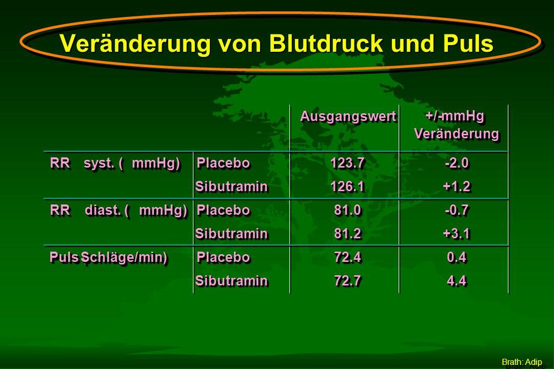 Nebenwirkungen Zahl der Patienten Ereignis Sibutramin (n=352) Placebo (n=115) Mundtrockenheit9%(33)3% (3) Obstipation9%(32)4% (5) Schlaflosigkeit8%(28)3% (3) Kopfschmerzen14%(49)18% (21) Übelkeit1%(4)1% (1) Rückenschmerzen7%(26)9% (10) Pharynigitis13%(45)13% (15) Rhinitis6%(21)2% (2) Gastritis2%(8)8% (9) Brath: Adip