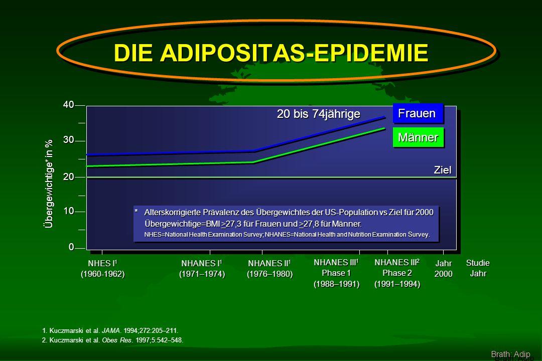 1.Kuczmarski et al. JAMA. 1994;272:205–211. 2. Kuczmarski et al.