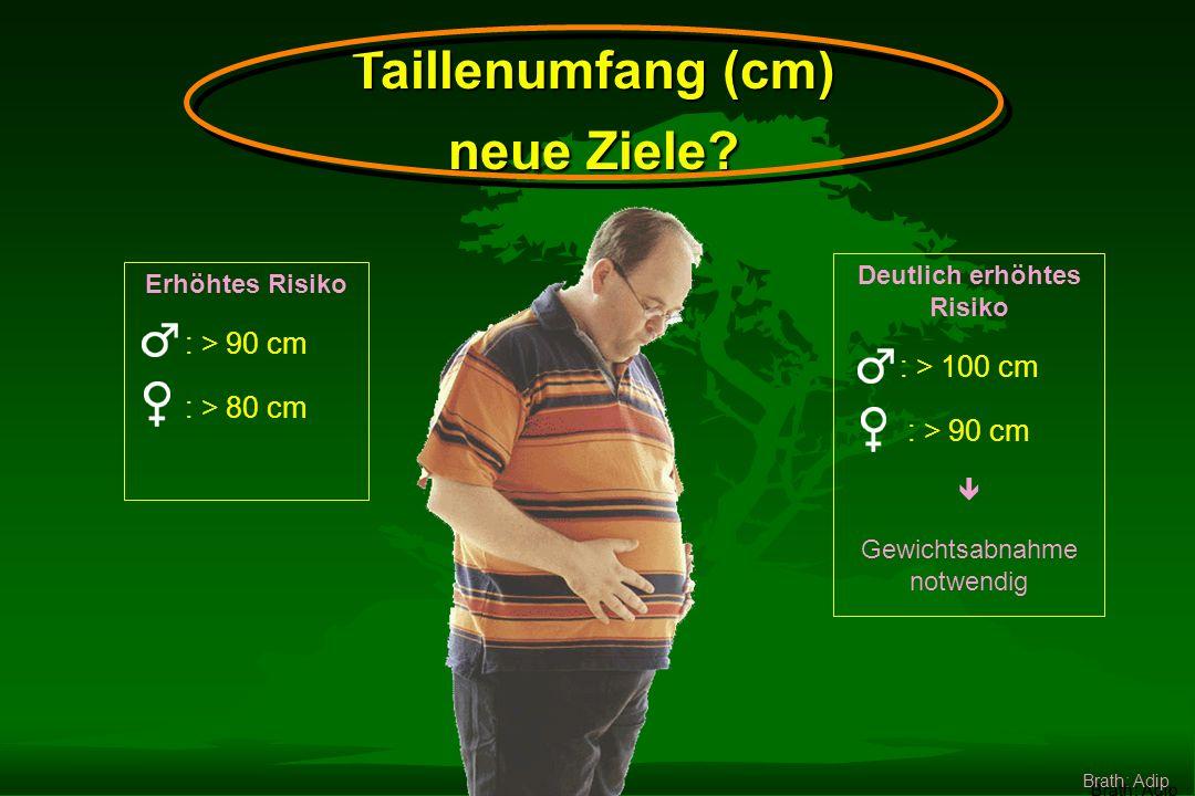 BMI in Österreich 8,5 % 11 % Prozent 700.000 Österreicher haben einen BMI > 30 Brath: Adip