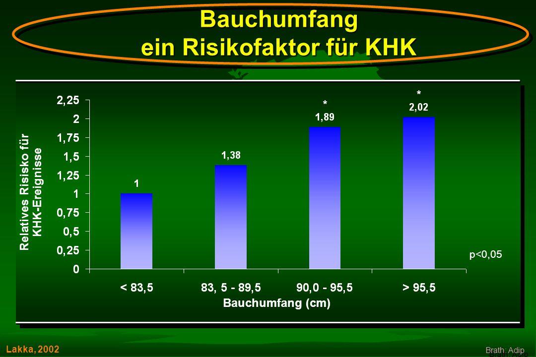 Relatives Risisko für KHK-Ereignisse p<0,05 Bauchumfang (cm) Lakka, 2002 Bauchumfang ein Risikofaktor für KHK Brath: Adip