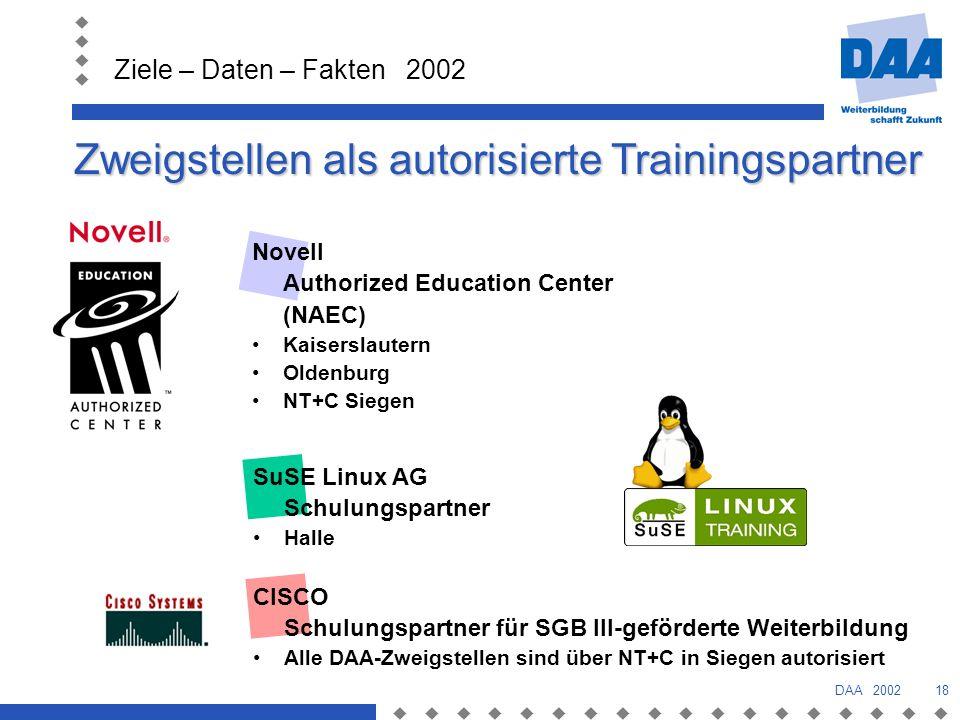 Ziele – Daten – Fakten 2002 DAA 200218 Novell Authorized Education Center (NAEC) Kaiserslautern Oldenburg NT+C Siegen SuSE Linux AG Schulungspartner Halle Zweigstellen als autorisierte Trainingspartner CISCO Schulungspartner für SGB III-geförderte Weiterbildung Alle DAA-Zweigstellen sind über NT+C in Siegen autorisiert