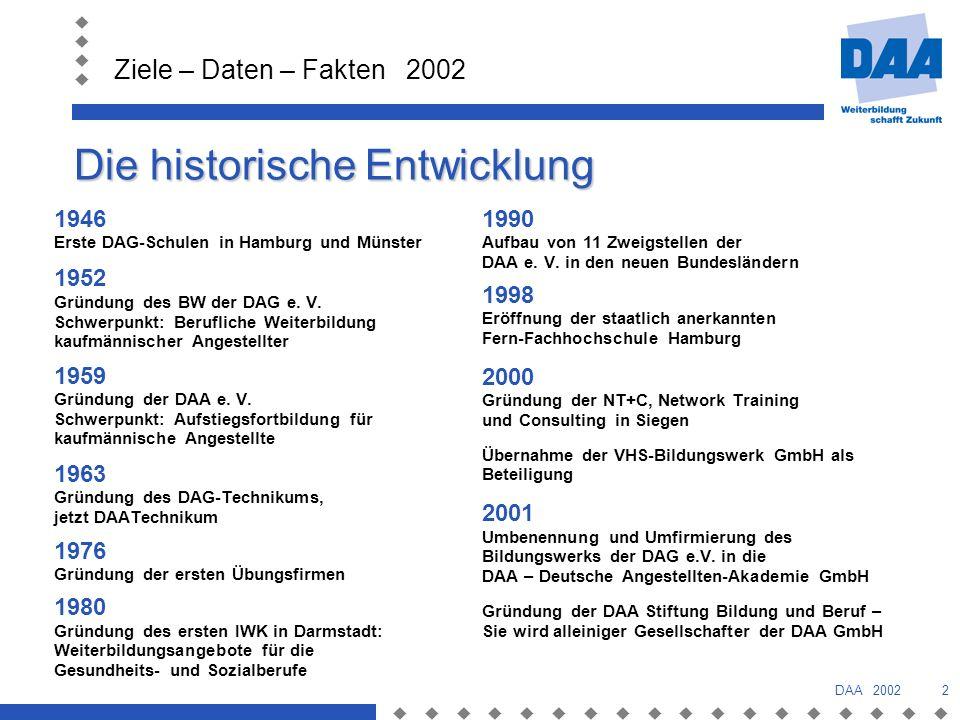 Ziele – Daten – Fakten 2002 DAA 20022 Die historische Entwicklung 1946 Erste DAG-Schulen in Hamburg und Münster 1952 Gründung des BW der DAG e.