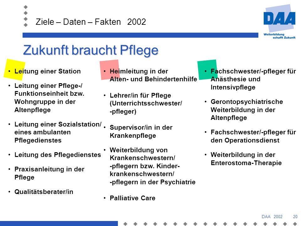 Ziele – Daten – Fakten 2002 DAA 200220 Zukunft braucht Pflege Leitung einer Station Leitung einer Pflege-/ Funktionseinheit bzw.