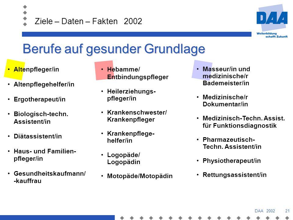 Ziele – Daten – Fakten 2002 DAA 200221 Berufe auf gesunder Grundlage Altenpfleger/in Altenpflegehelfer/in Ergotherapeut/in Biologisch-techn.