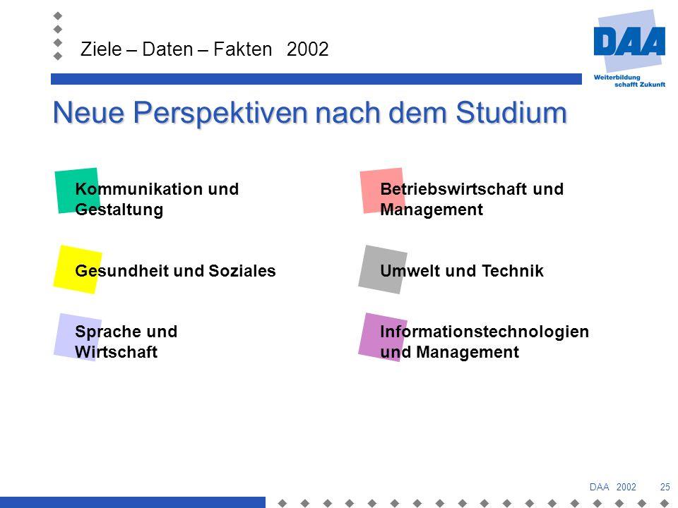 Ziele – Daten – Fakten 2002 DAA 200225 Neue Perspektiven nach dem Studium Kommunikation und Gestaltung Gesundheit und Soziales Sprache und Wirtschaft Betriebswirtschaft und Management Umwelt und Technik Informationstechnologien und Management